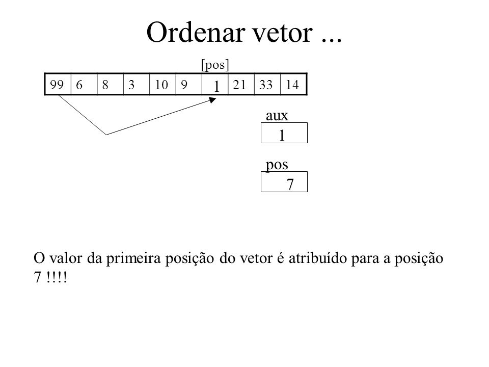 Ordenar vetor ... [pos] 99. 6. 8. 3. 10. 9. 21. 33. 14. 1. aux. 1. pos. 7.